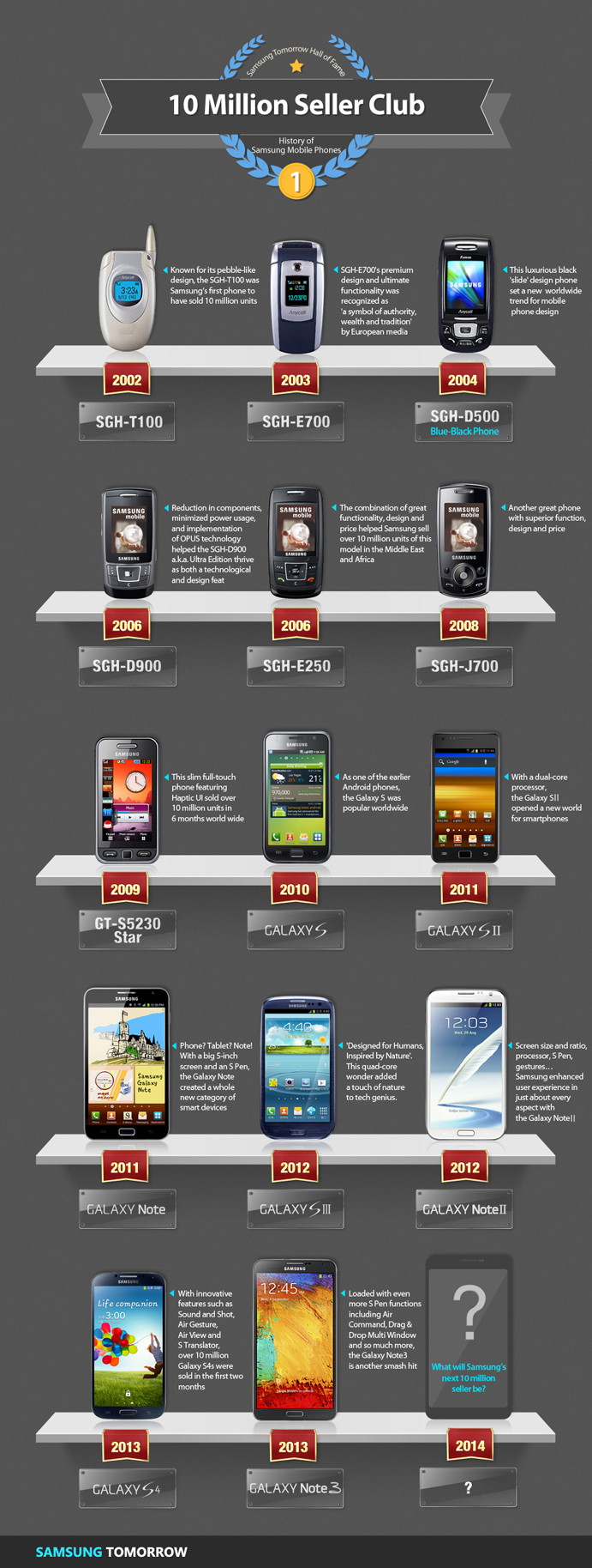 History-of-mobile-phones_10Million-Sellor-Club2
