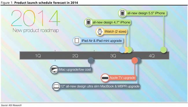 apple-2014-roadmap