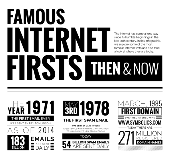 internet-firsttime