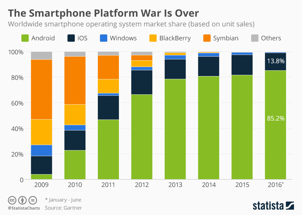 Smartphone-Platform-war-is-over