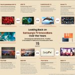 15years_History_Infographic