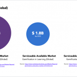 Global Gamification Market Size