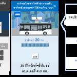 ระบบSCiBในรถโดยสาร
