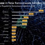 New Ransomeware Families Detected