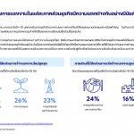 Sea Insights Thai Digital Generation Survey 2021_P.10