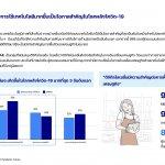 Sea Insights Thai Digital Generation Survey 2021_P.21