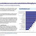 Sea Insights Thai Digital Generation Survey 2021_P.24